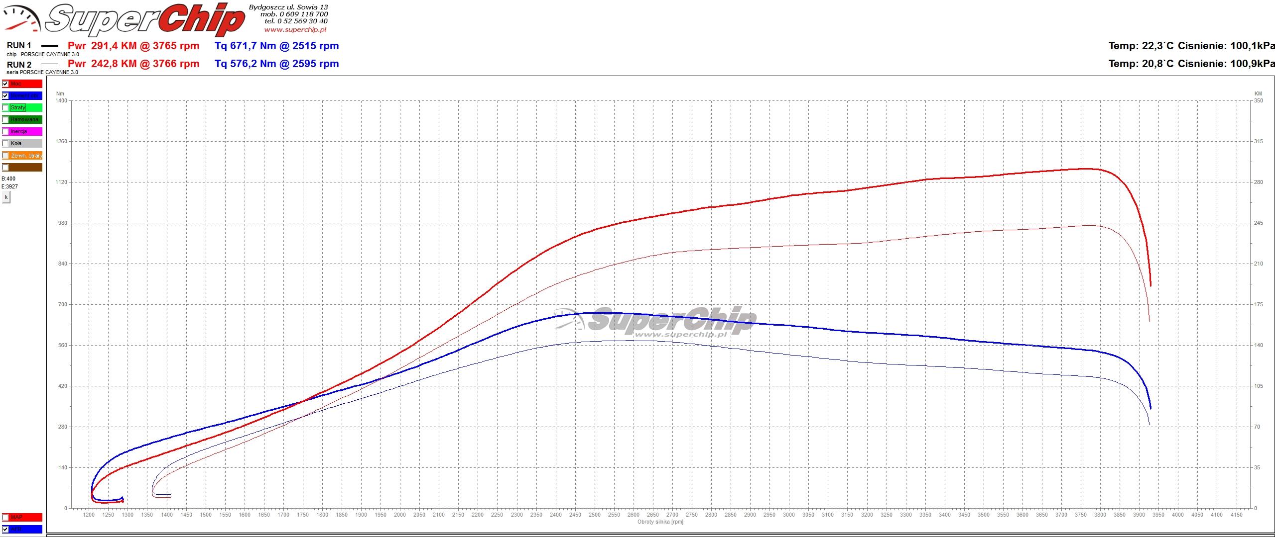 Chip tuning Porsche Cayenne Diesel 3.0 262 KM