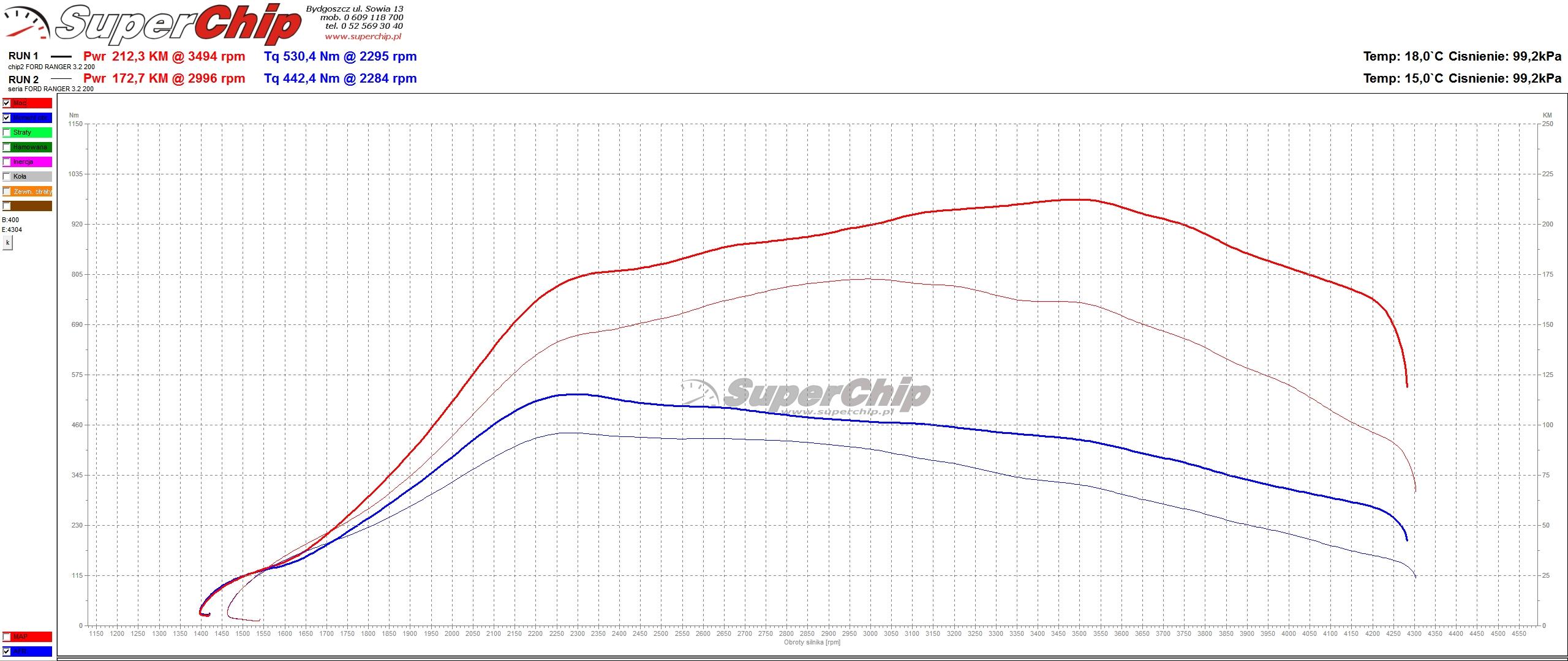 Chip tuning Ford Ranger 3.2 TDCi 200 KM