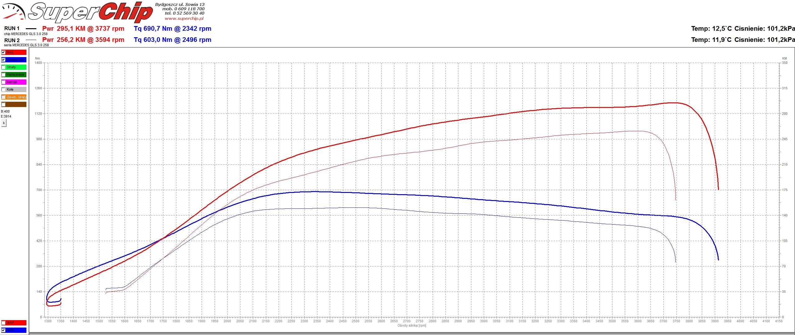 Chip tuning Mercedes GLS 350d 258 KM
