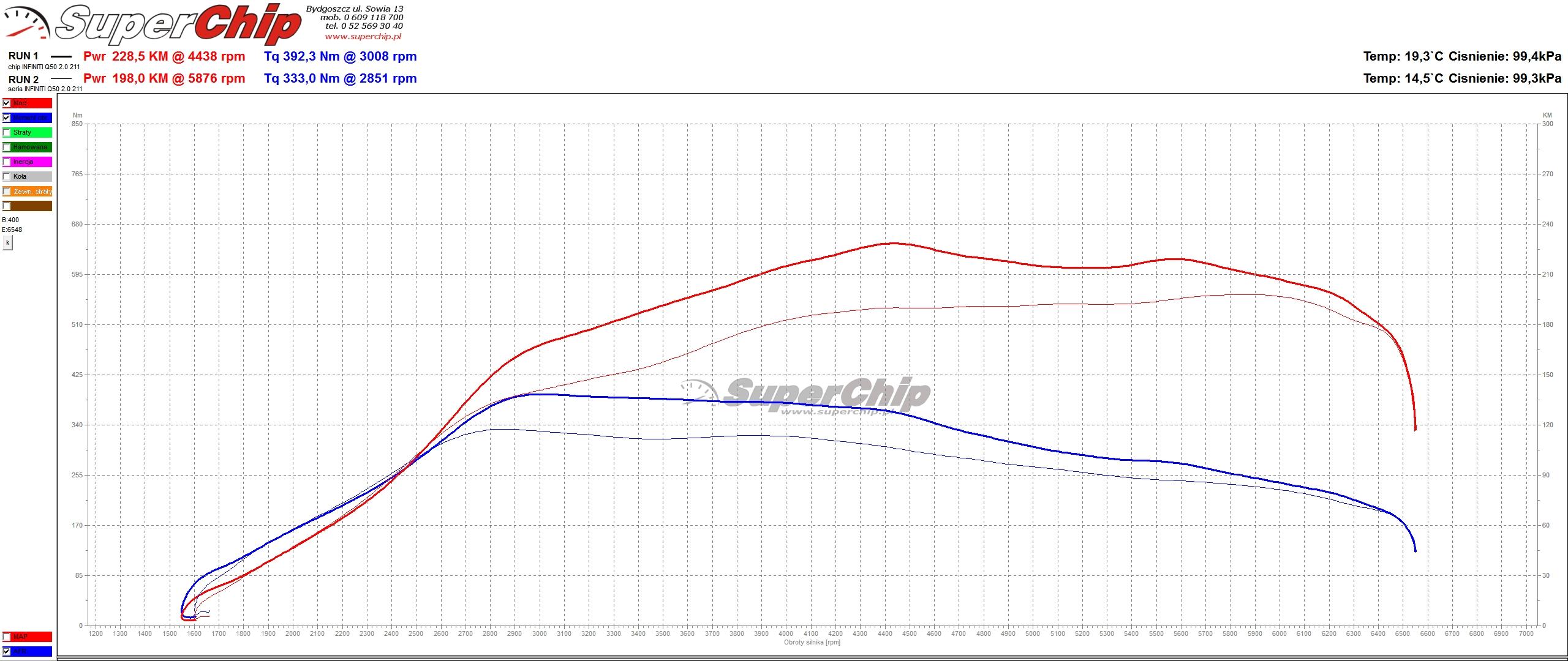 Chip tuning Infiniti Q50 2.0T 211 KM