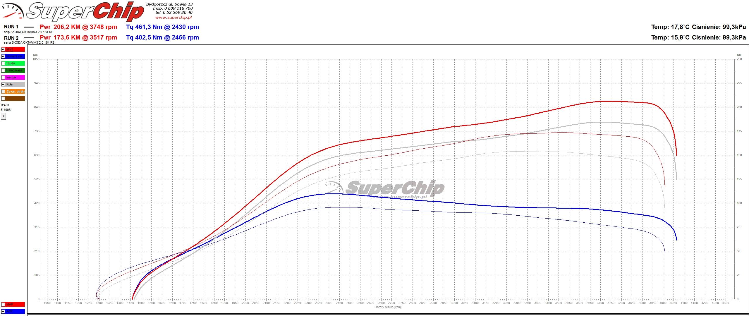Chip tuning Skoda Octavia 2.0 TDI 184 KM