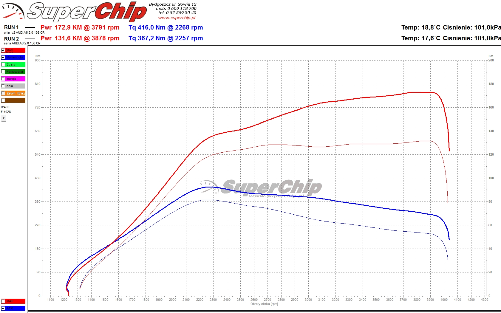 Chip tuning Audi A6 2.0 TDI CR 136 KM (+31)