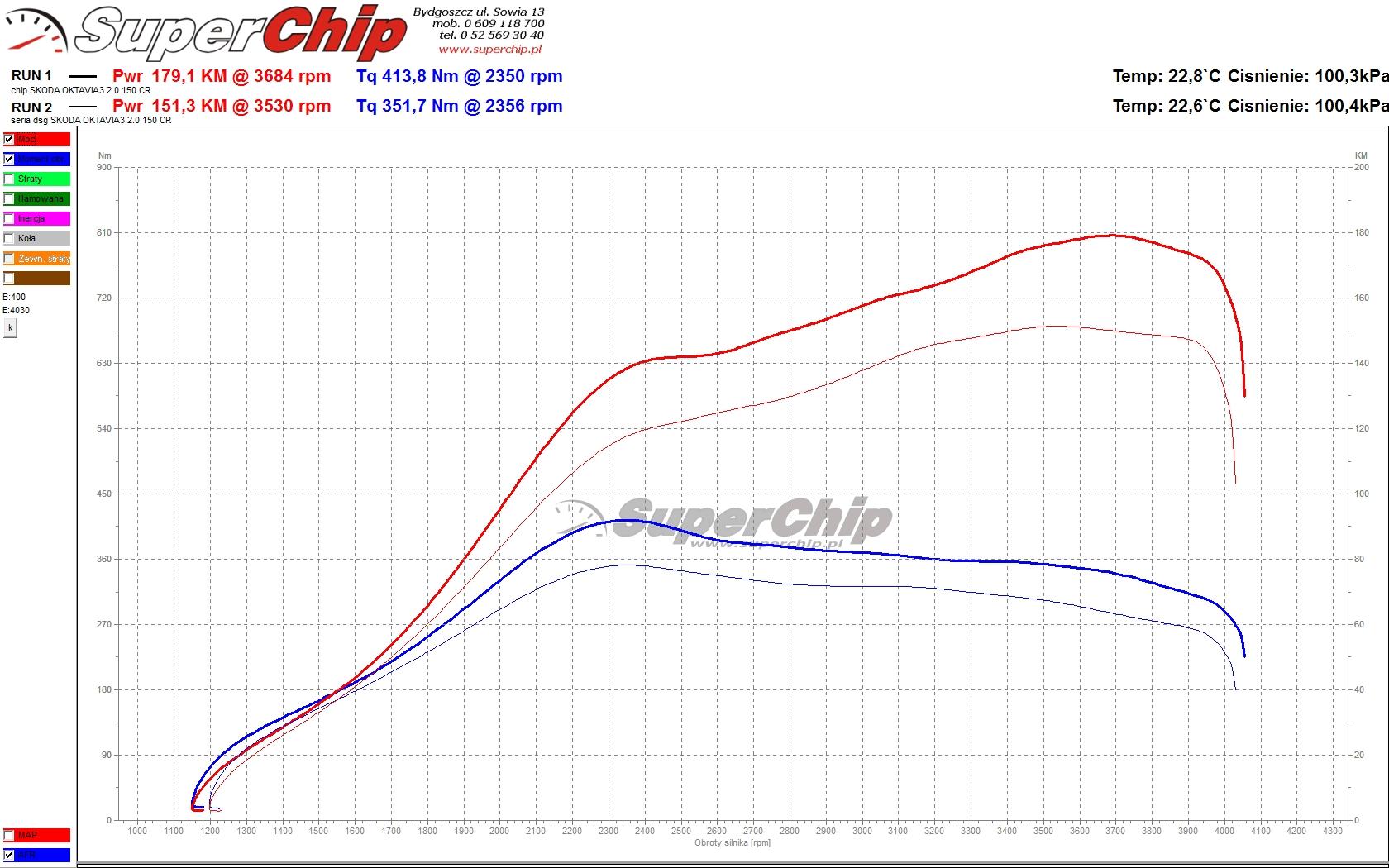 Chip tuning Skoda Octavia 2.0 TDI 150 KM